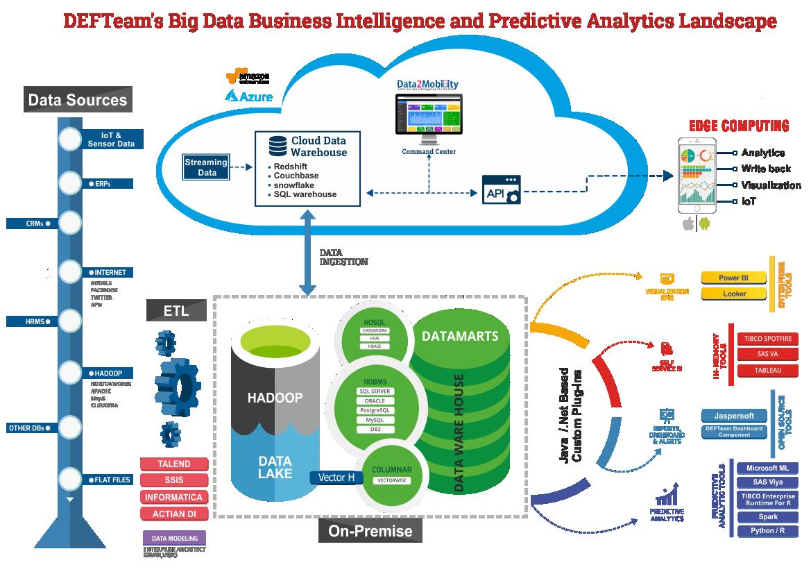 Big Data for Business Intelligence- DEFTeam Managed Services for BI
