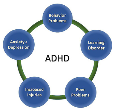 Extra information for ADHD treatment NYC